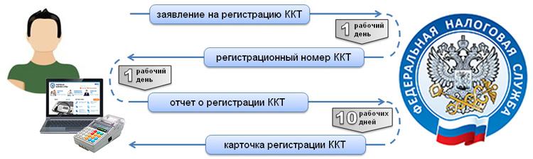 Изображение - Процедура регистрации кассового аппарата в налоговой для ип shema-registratsii-kassy